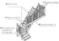 Деревянные лестницы - особенности конструкции